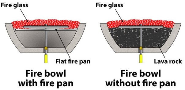 Use a pan to save on cost of fire glass in your fire bowl.